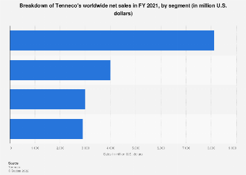 Tenneco - net sales by segment 2017