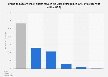 Crisps and savory snack market value in the United Kingdom 2016, by category