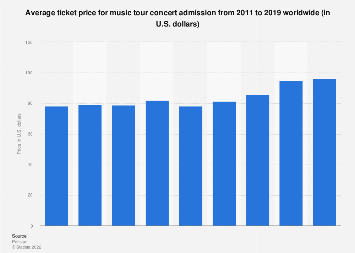 Average worldwide music tour admission price 2011-2018