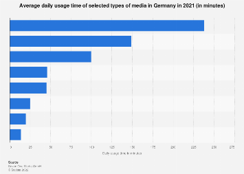 Daily usage time of selected types of media in Germany 2018