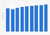 Deutsche Heizungswirtschaft - Umsatz bis 2016