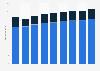 Deutsche Heizungswirtschaft - In- und Auslandsumsatz bis 2016