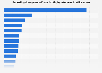 Best selling video games in France 2017, by sales value