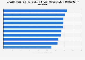 Cities with lowest business start-up rate in the United Kingdom (UK) 2016