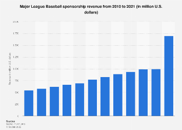 MLB league and teams sponsorship revenue 2010-2017