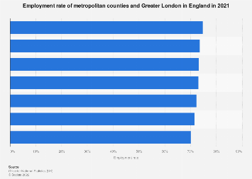 Cities with lowest rate of employment in the United Kingdom (UK) 2016-2017