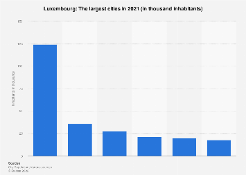 Largest cities in Luxembourg in 2016