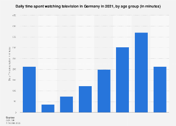 Television consumption in Germany as of July, 2018, by age group