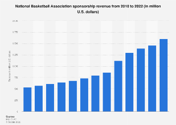 NBA league & teams sponsorship revenue 2010-2018