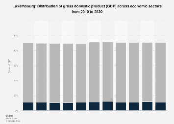 Distribution of gross domestic product (GDP) across economic sectors Luxembourg 2017