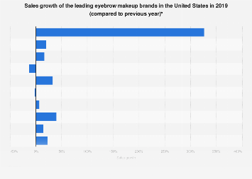 Leading U.S. eyebrow makeup brands in the U.S. 2017, based on sales growth