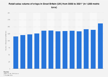 Crisps retail sales volume in Great Britain (UK) 2006-2017