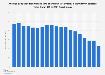 Television viewing time of children in Germany 1995-2018
