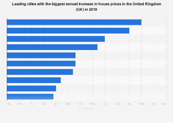 Cities with biggest increase in house prices in the United Kingdom (UK) 2016-2017