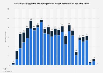 Anzahl der Siege von Roger Federer bis 2019