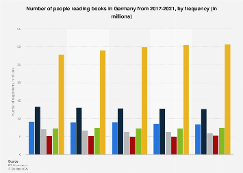 Frequency of reading books in Germany 2015-2019
