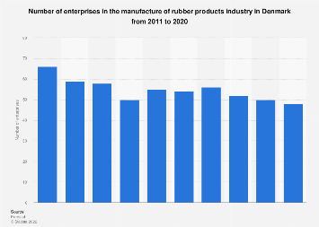 Denmark: number of rubber products manufacturers 2008-2016