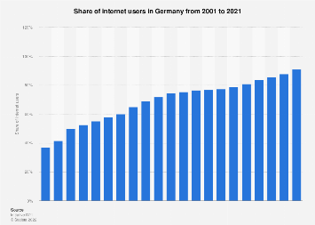 Share of internet users in Germany 2001-2018
