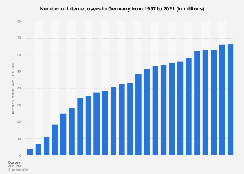 Number of internet users in Germany 1997-2018