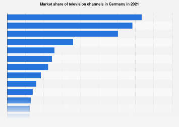 Market share of TV channels in Germany 2017