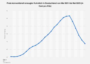 Preis konventionell erzeugter Kuhmilch in Deutschland bis Juli 2019