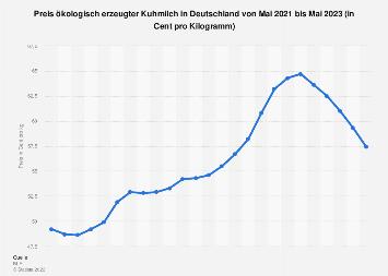 Preis ökologisch erzeugter Kuhmilch in Deutschland bis November 2019