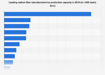 Production capacity for carbon fiber top companies worldwide 2017