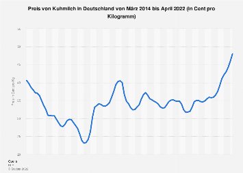 Milchpreis in Deutschland bis August 2018