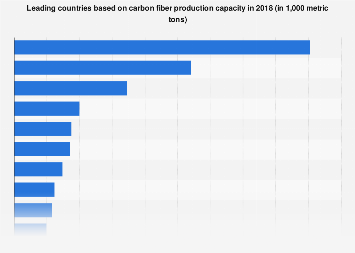 Leading countries based on carbon fiber production capacity 2018