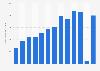 Hanes operating profit worldwide 2009-2018