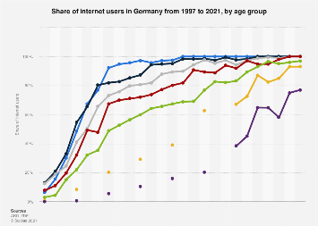 Share of internet users in Germany 1997-2019, by age group