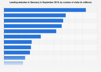 Leading websites in Germany June 2019, by visits