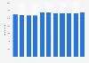 Bosch Thermotechnik - Anzahl der Mitarbeiter bis 2017
