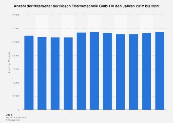 Bosch Thermotechnik - Anzahl der Mitarbeiter bis 2018