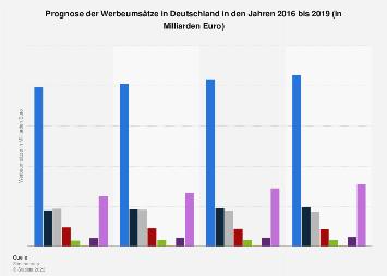Prognose der Werbeumsätze in Deutschland bis 2019