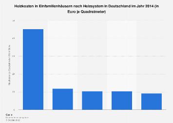 Heizsysteme - Jährliche Kosten in deutschen Einfamilienhäusern 2014