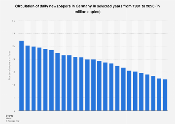 Circulation of daily newspapers in Germany 1991-2017