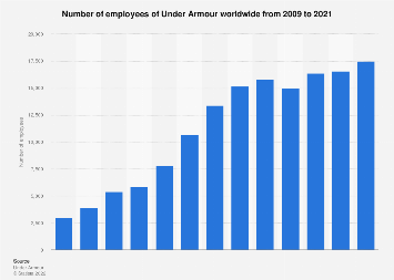 Under Armour's total workforce worldwide from 2009 to 2017