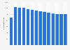 Merck & Co. - average common outstanding shares 2009-2018