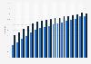 Online banking penetration in Belgium 2005-2016
