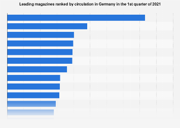 Magazines ranked by circulation in Germany Q4 2017