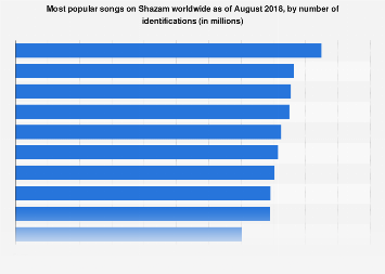 Most shazamed songs of all time worldwide 2017