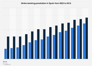 Online banking penetration in Spain 2005-2018