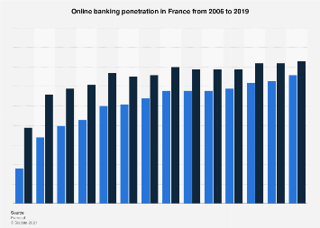 Online banking penetration in France 2006-2016