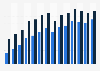 Online banking penetration in Latvia 2005-2018