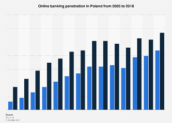 Online banking penetration in Poland 2005-2017