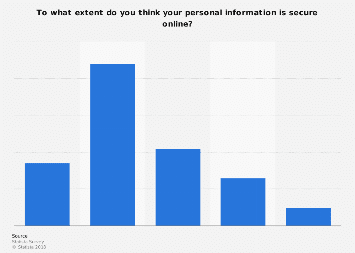 U.S. perception of personal information security online 2017