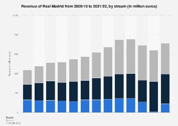 Real Madrid Revenue Streams 2009 2018 Statista
