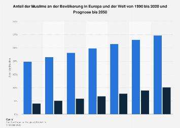 Anzahl der Juden in Deutschland bis 2016 | Statista