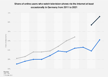 Television usage via the internet in Germany 2011-2018